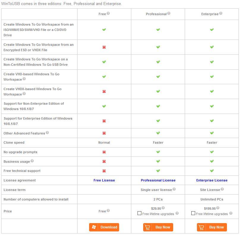 Direct - Easyuefi Wintousb Enterprise 3 5 | Team OS : Your